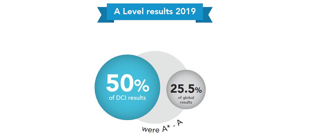 2018-2019德威国际教育集团学术成果插图1