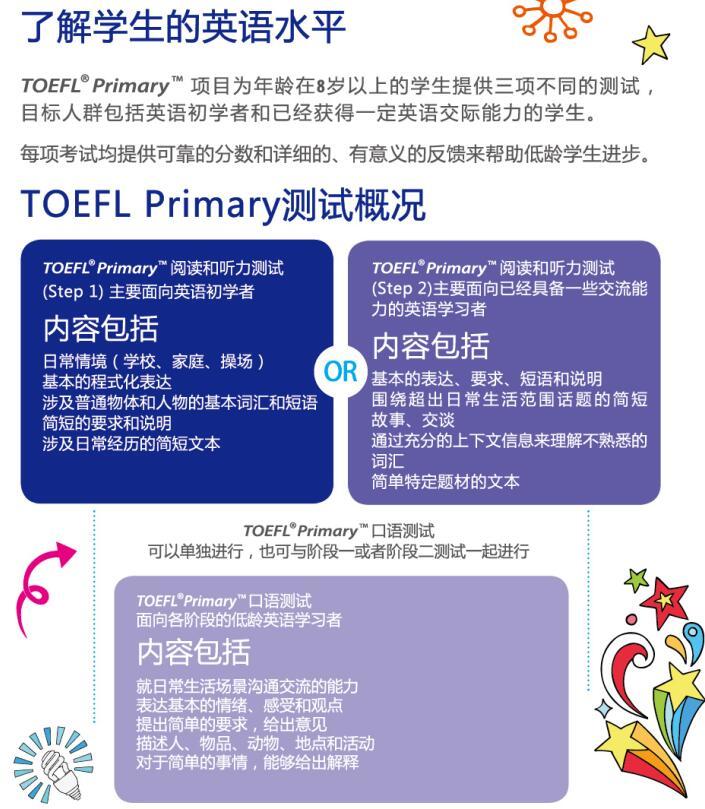 TOEFL Primary小学托福考试介绍插图