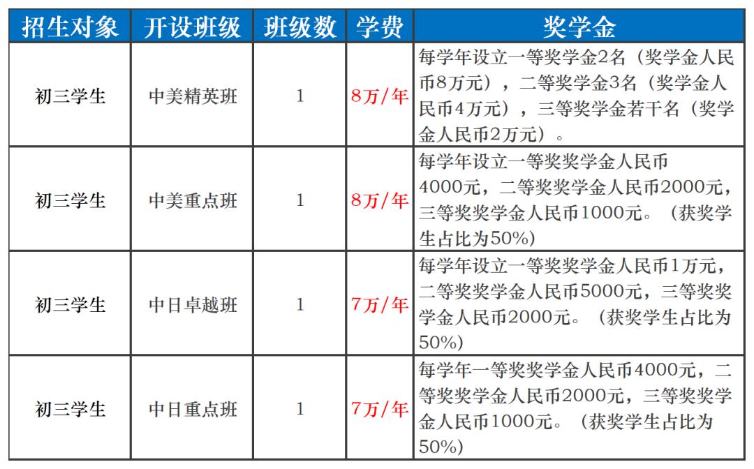 江苏省梁丰高级中学国际部2021级招生简章
