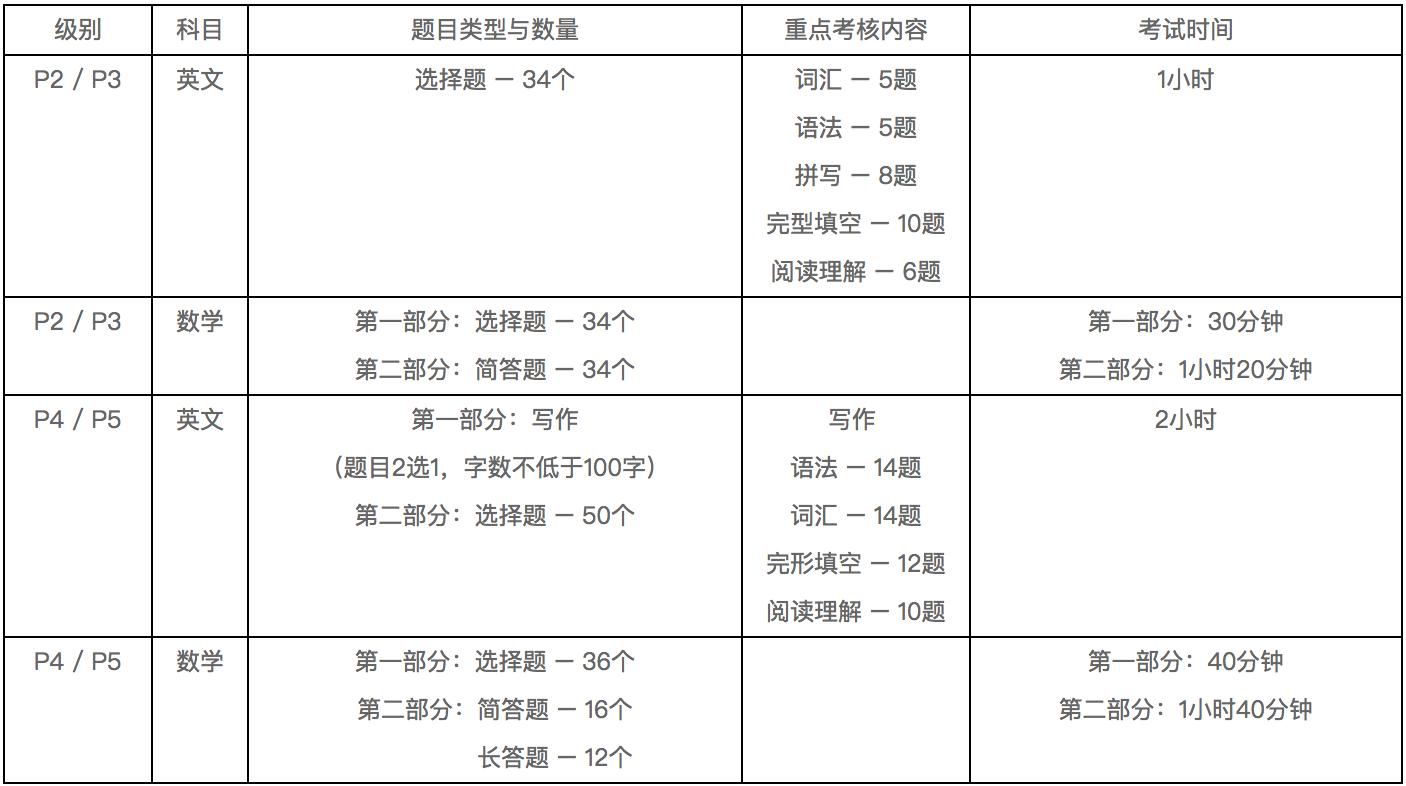 申请新加坡中小学你需要了解AEIS考试插图