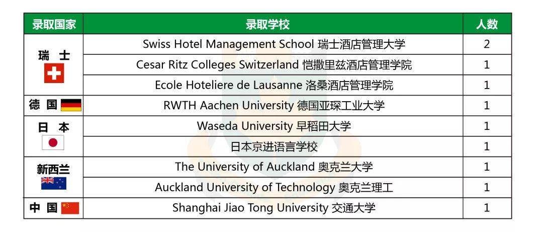 中加枫华国际学校2019年offer榜