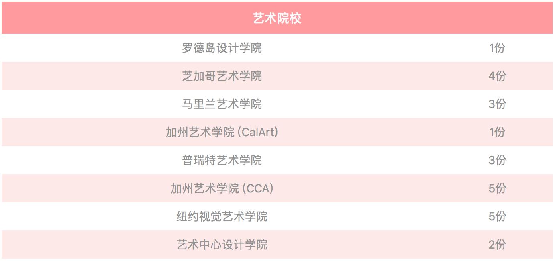 华东康桥2019 毕业生榜单陆续更新中