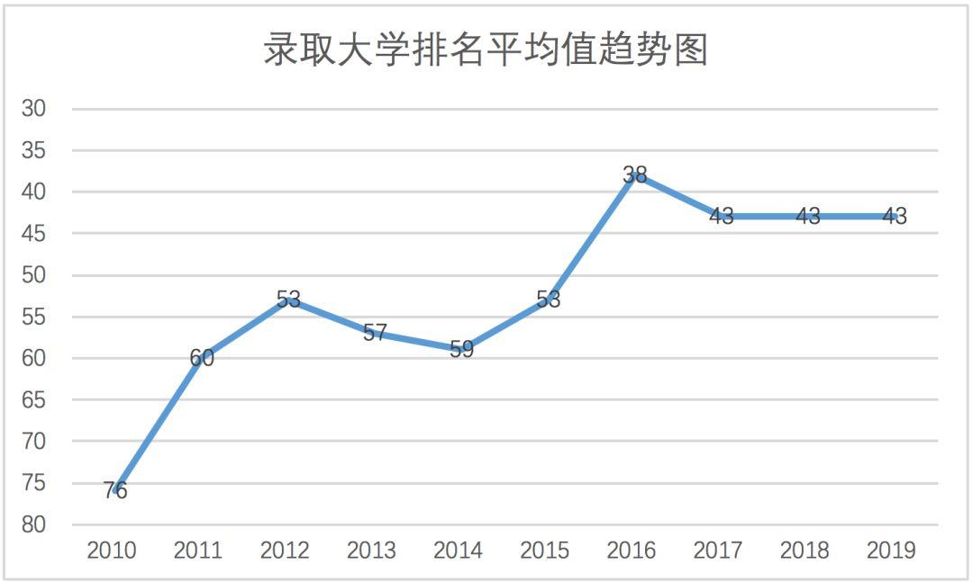 让数据说话,苏外国际部近十年美本录取情况纵向对比报告