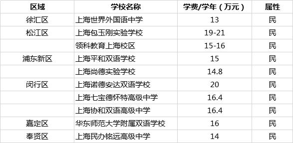 上海10大IB高中介绍插图2