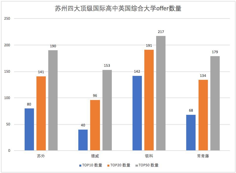 【苏外/德威/领科/常青藤】苏州四大顶级国际高中2019年海外大学录取结果大比拼