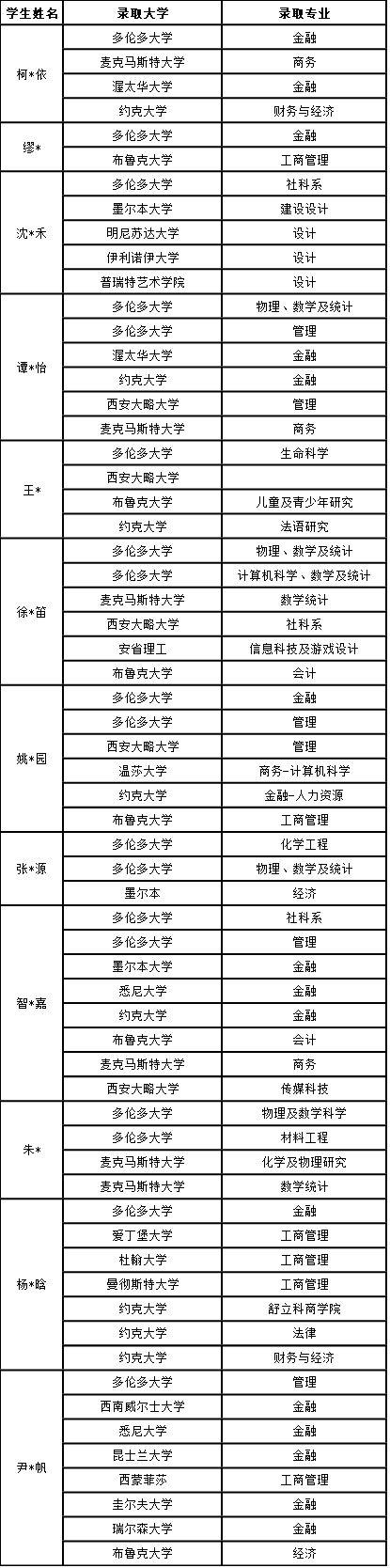 2019南师大苏州实验学校高中国际部中加班offer情况插图