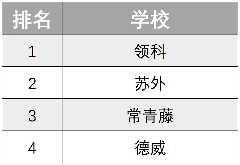 2019苏州国际高中升学竞争力排名发布