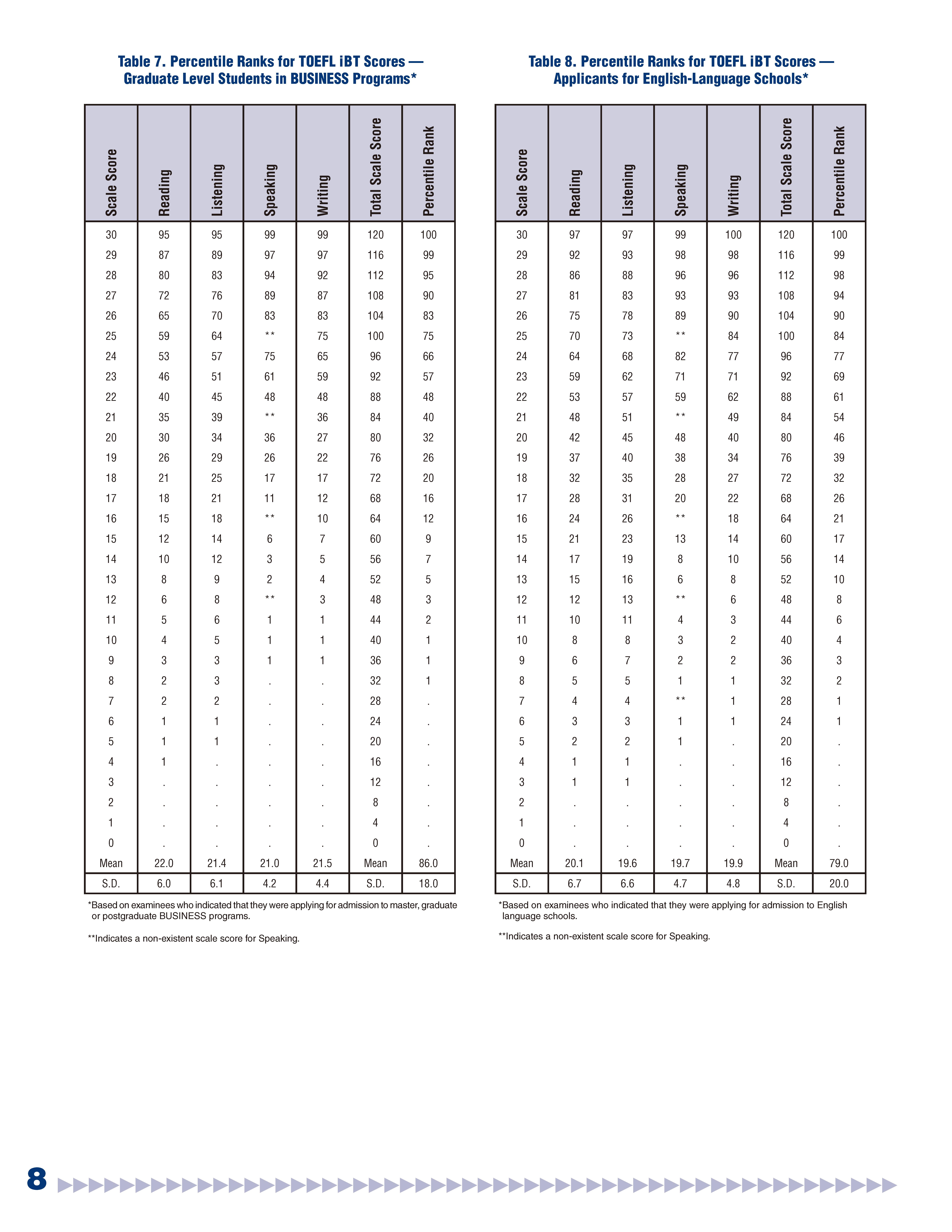 全球托福考生分数情况2017版