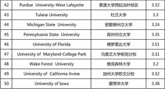 TPO 50 美国大学GPA录取要求,你要的干货在这里!!!