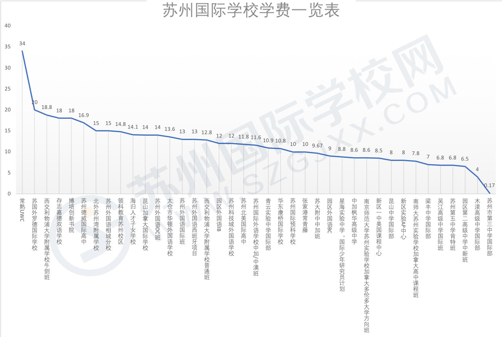 苏州国际高中学费一览表